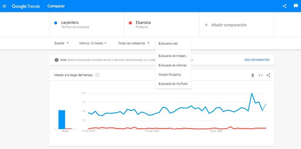como encontrar las mejores palabras claves con google trends